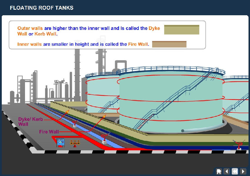 Floating Roof Tank Working / Operation