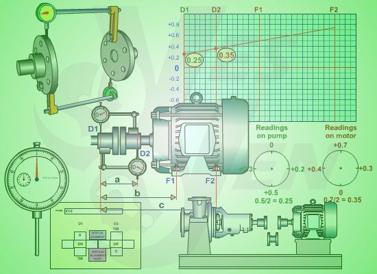 Shaft Alignment Training Dial Gauge Animation