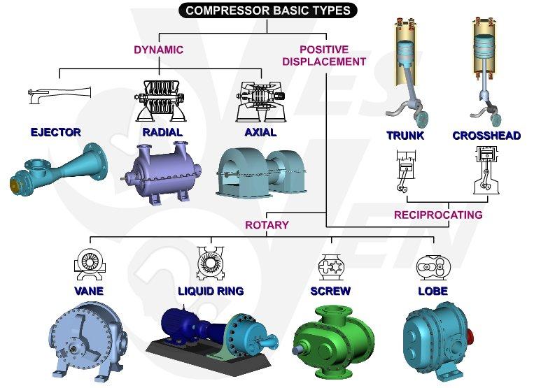 Compressor Types Classification