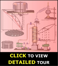DISTILLATION PROCESS COURSE - Animation Tour