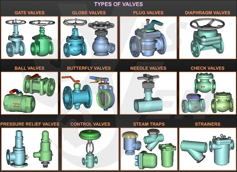 Image result for type of valves in piping